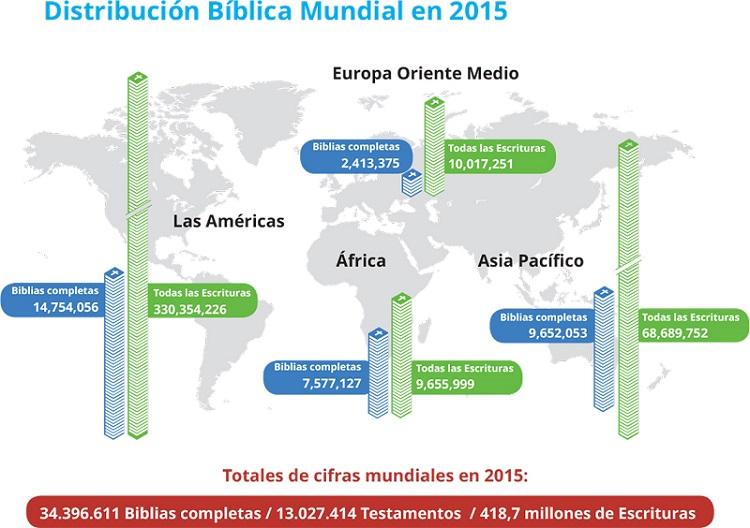 GSDR2015-Bibles